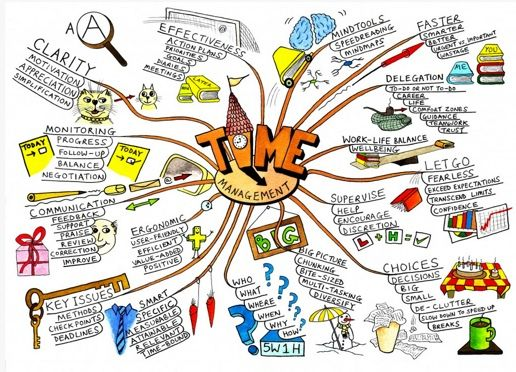 Sơ đồ tư duy (Mindmap) Quản lý thời gian hiệu quả